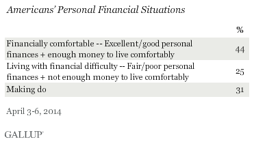 Americans' personal financial situations