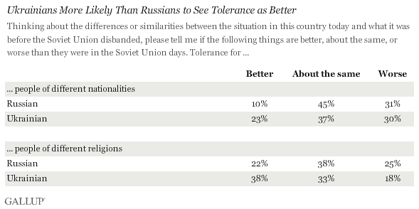 Ukrainians more likely than Russians to see tolerance as better