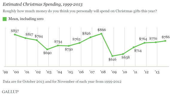 Estimated Christmas Spending, 1999-2013