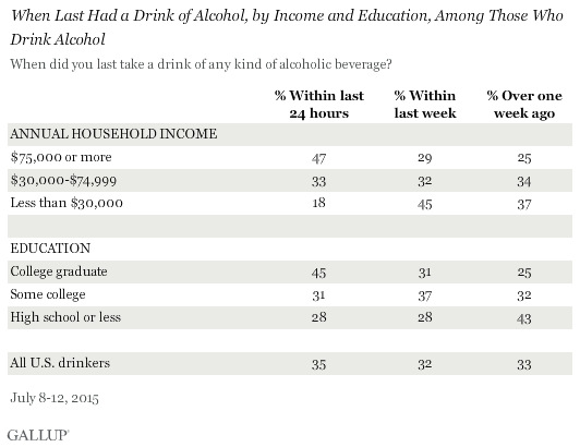 When Last Had a Drink of Alcohol, by Income and Education, Among Those Who Drink Alcohol