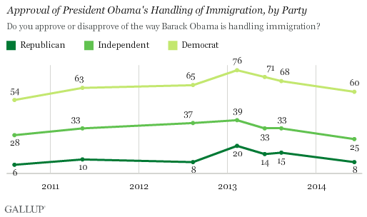 Trend: Approval of President Obama's Handling of Immigration, by Party
