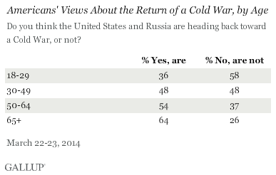 Americans' view about the return of a cold war, by age