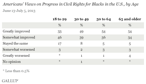 Americans' Views on Progress in Civil Rights for Blacks in the U.S., by Age, June-July 2013