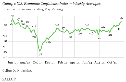 Gallup's U.S. Economic Confidence Index -- Weekly Averages, May 2013-November 2014
