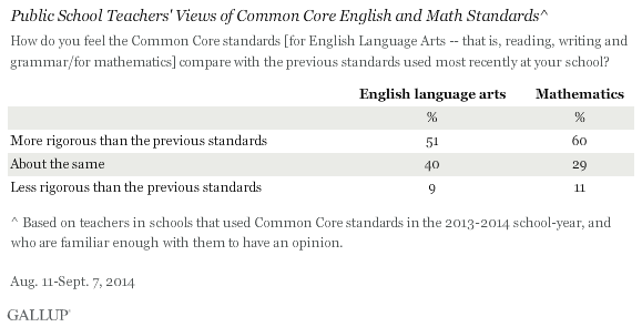 Public School Teachers' Views of Common Core English and Math Standards, 2014