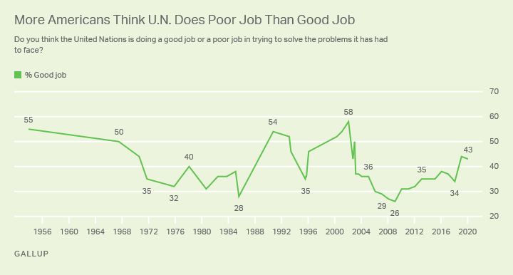 Line graph. Americans' views of the job the U.N. is doing in trying to solve the problems it has faced; trend since 1953.