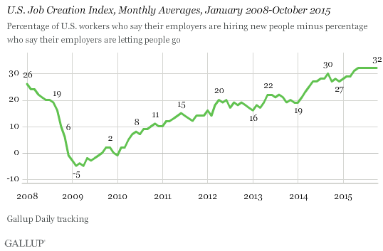 U.S. Job Creation Index