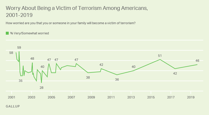 Line graph. Percentage of Americans very or somewhat worried about being a victim of terrorism since 2001.