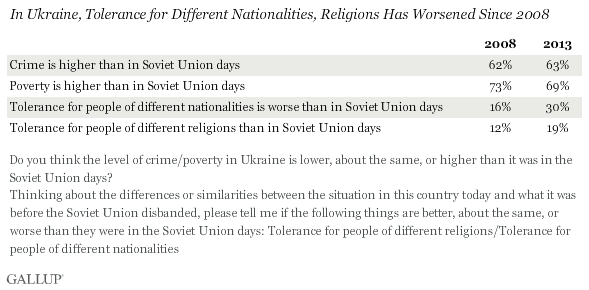 Tolerance for different nationalities, religions has worsened since 2008
