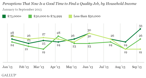 Trend: Perceptions That Now Is a Good Time to Find a Quality Job, by Household Income
