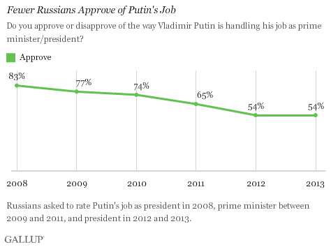approval of putin.png