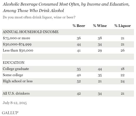 Alcoholic Beverage Consumed Most Often, by Income and Education, Among Those Who Drink Alcohol