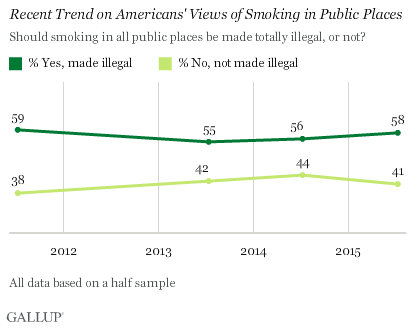 Recent Trend on Americans' Views of Smoking in Public Places