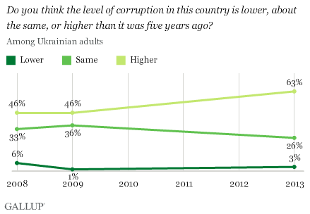 Do you think the level of corruption in this country is lower, about the same, or higher than it was five years ago?