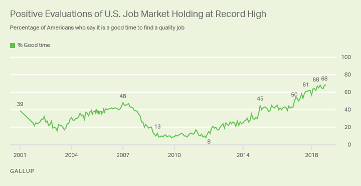 Line graph. A record-tying 68% of Americans say it is a good time to find a quality job.
