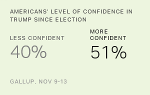 Half of Americans More Confident in Trump Since Election