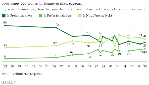 Americans' Preference for Gender of Boss, 1953-2013