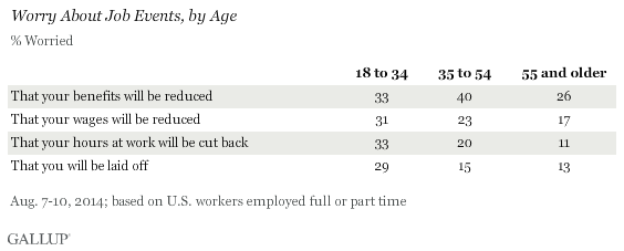 Worry About Job Events, by Age, August 2014