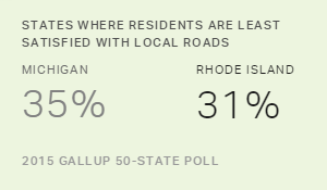 Rhode Island, Michigan Residents Least Satisfied With Roads