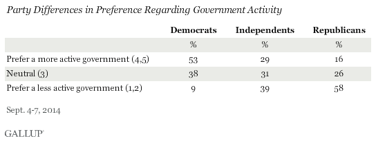 Party Differences in Preference Regarding Government Activity, September 2014