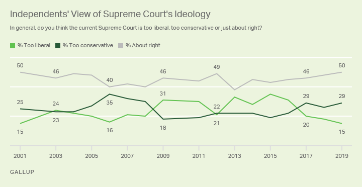 Line graph. U.S. political independents' views of the Supreme Court's ideology.