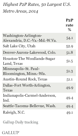 Highest P2P Rates, 50 Largest U.S. Metro Areas, 2014