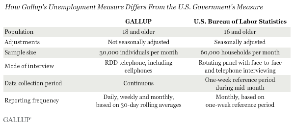 Gallup and BLS Measurement Differences