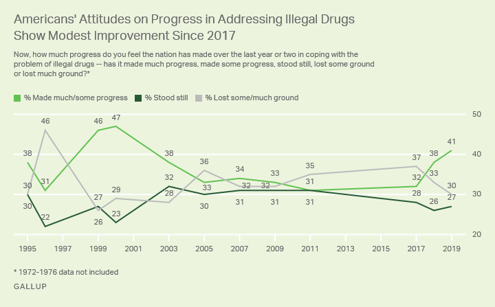 Line graph: Americans' attitudes on progress in addressing illegal drugs modestly more optimistic since 2017.
