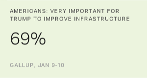 Infrastructure Spending Deemed Most Important Trump Promise