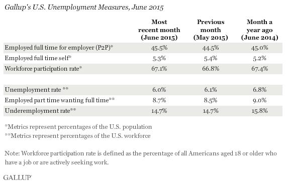 Gallup's U.S. Unemployment Measures, June 2015