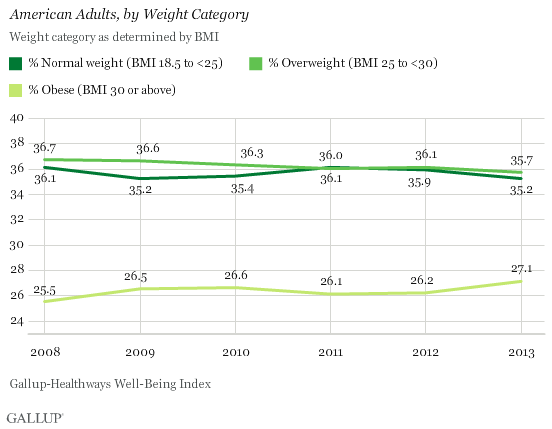 Obesity Rate in U.S.