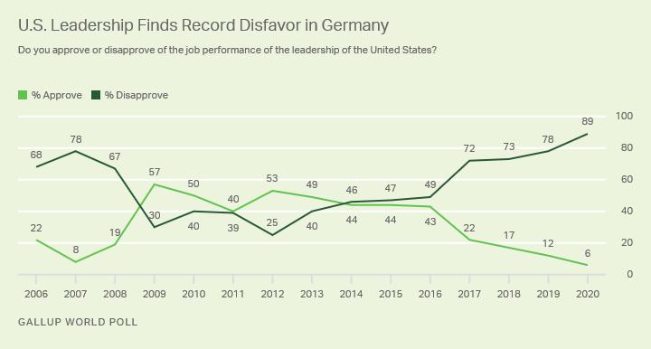 US-Germans