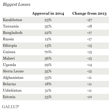 Biggest Losses