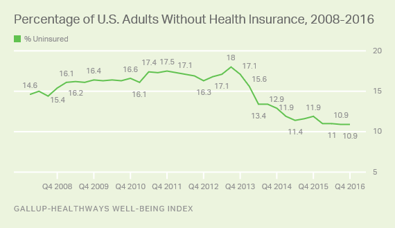 Percentage of U.S. Adults Without Health Insurance, 2008-2016