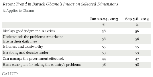 Recent Trend in Barack Obama's Image on Selected Dimensions