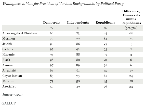 Willingness to Vote for President of Various Backgrounds, by Political Party, June 2015
