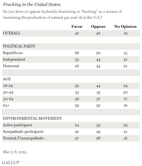 Americans Split On Support For Fracking In Oil Natural Gas