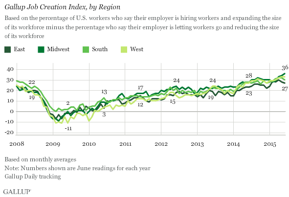 Gallup Job Creation Index, by Region