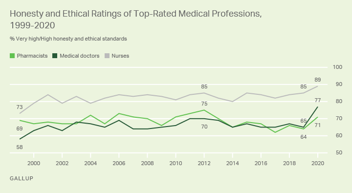 Medical Sector Approval Skyrocketed