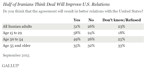 Half of Iranians Think Deal Will Improve U.S. Relations