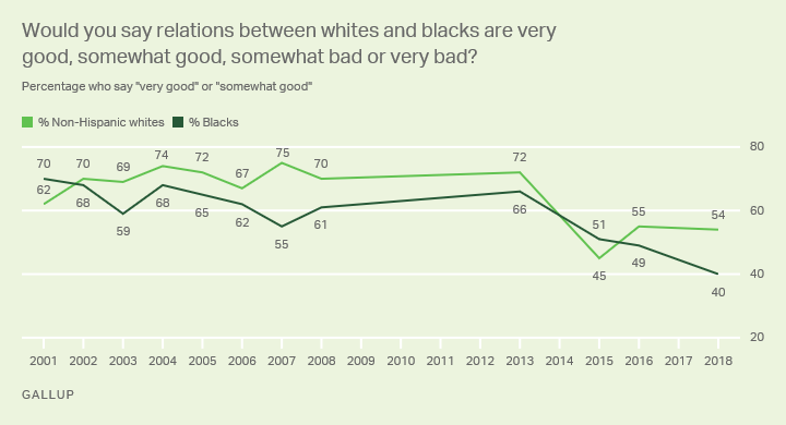 Line graph: Whites', blacks' views on race relations: high 75% (whites, 2007), 70% (blacks, 2001); low 45% (whites, '15), 40% (blacks, '18).