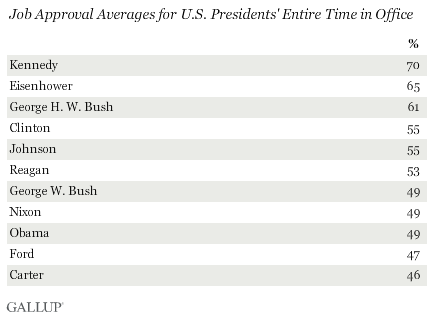 Job Approval Averages for U.S. Presidents' Entire Time in Office