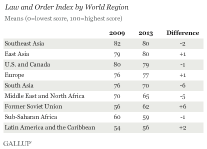 Law and Order Index by World Region