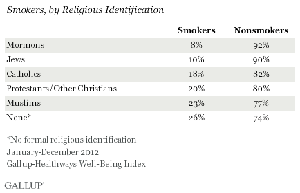 Smokers, by Religious Identification, January-December 2012