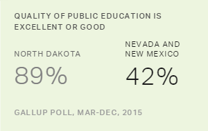 North Dakota Residents Most Positive About Schools