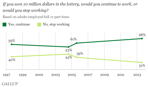In U S , Most Would Still Work Even if They Won Millions