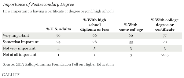 Importance of Postsecondary Degree, 2013