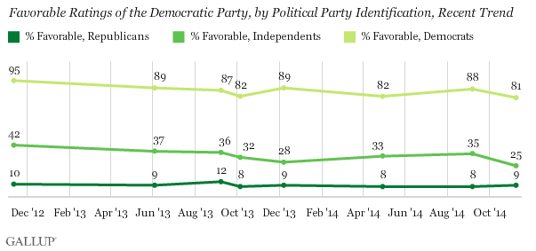 Democrat favorable ratings hit all time low