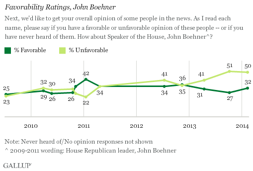 Trend: Favorability Ratings, John Boehner