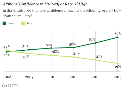 Afghans' confidence in their military